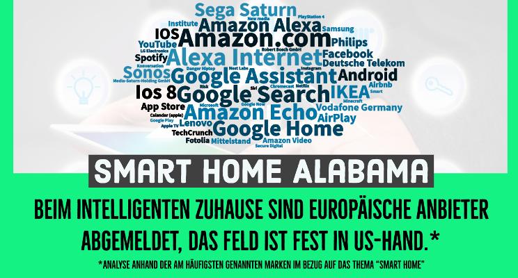 Wer führt bei Smart Home