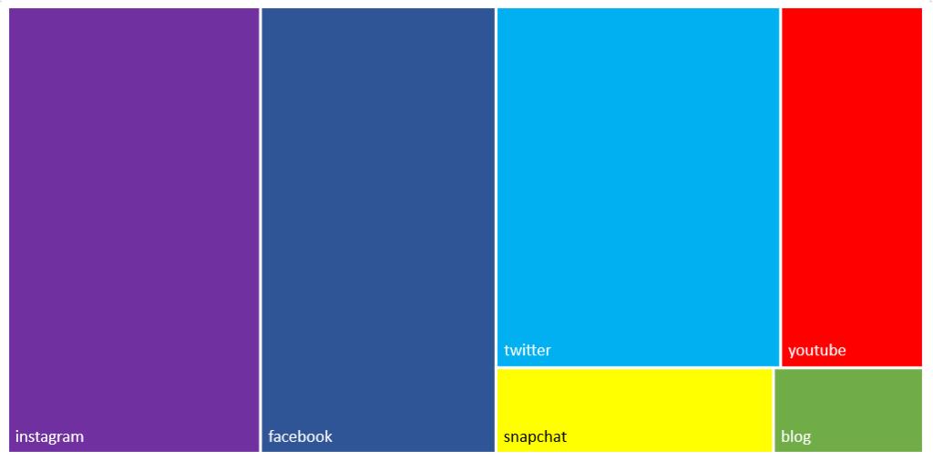 Über welche Social Networks wird am meisten gesprochen?