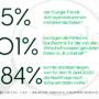HASE & IGEL Studie schwere Fehler in Google Trends