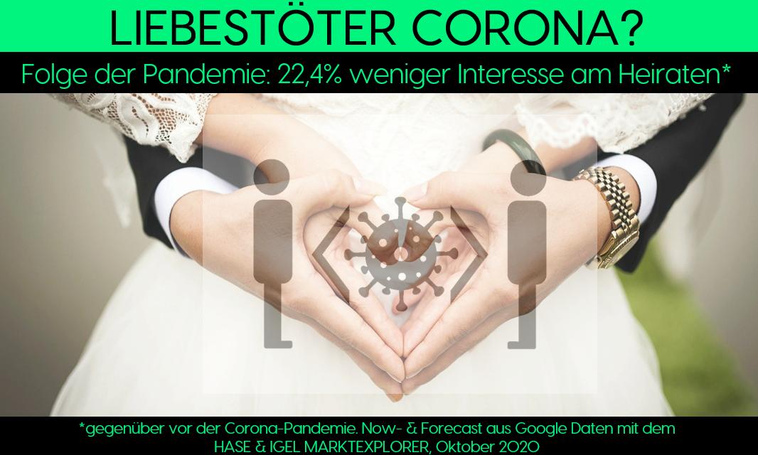 Corona senkt die Nachfrage nach dem Heiraten