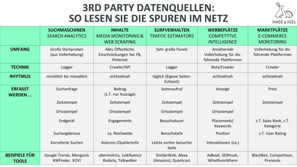Übersicht gänglicher 3rd-Party-Quellen für die Big Data Analyse in Marketing und Vertrieb.