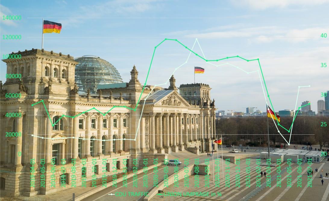 Big Data Studie Umfragen Bundestagswahl