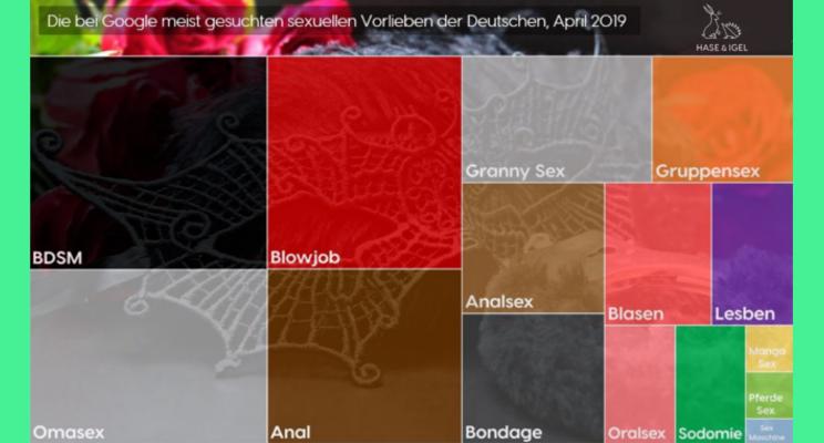 internet zeigt sexuelle vorlieben der deutschen